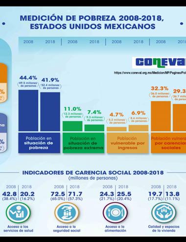 La pobreza y sus efectos en la realidad mexicana actual